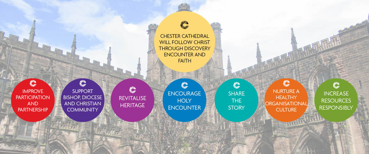 The Chester Cathedral Strategy 2019